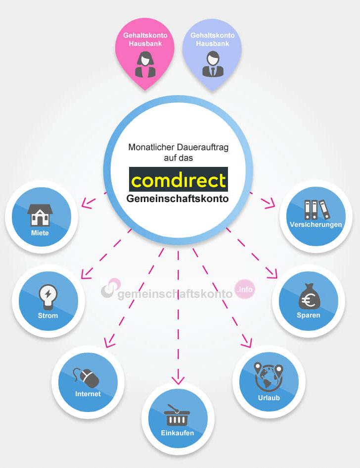 Infografik: Das comdirect Gemeinschaftskonto optimal nutzen