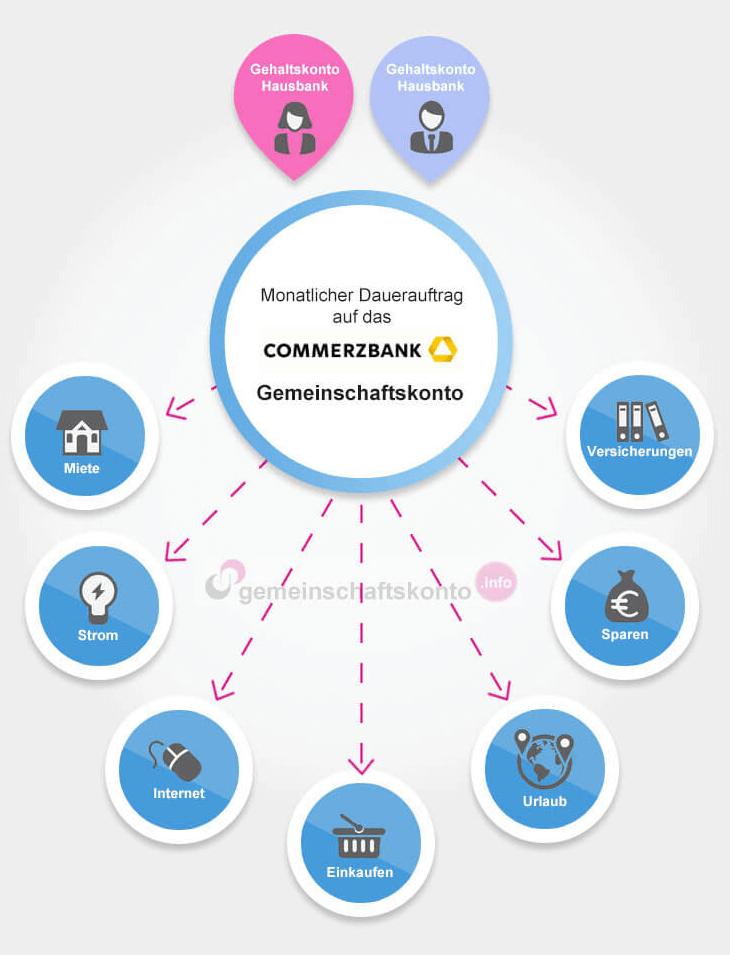 Infografik: Das Commerzbank Gemeinschaftskonto optimal nutzen