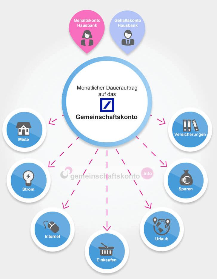 Infografik: Das Deutsche Bank Gemeinschaftskonto optimal nutzen