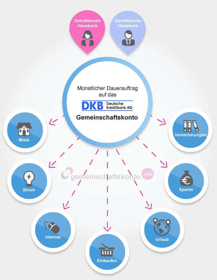 Infografik: Das DKB Gemeinschaftskonto optimal nutzen