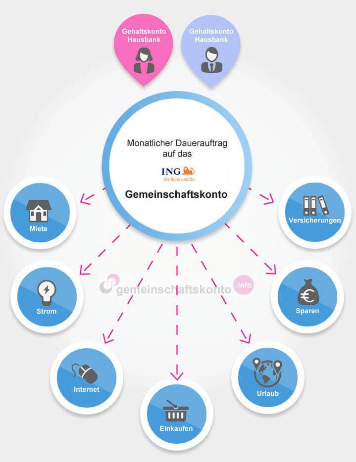 Infografik: Das ING Gemeinschaftskonto optimal nutzen