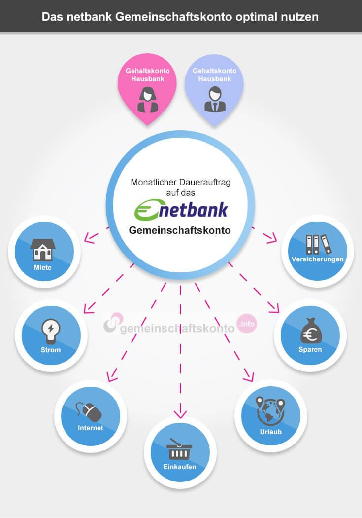 Infografik: Das netbank Gemeinschaftskonto optimal nutzen