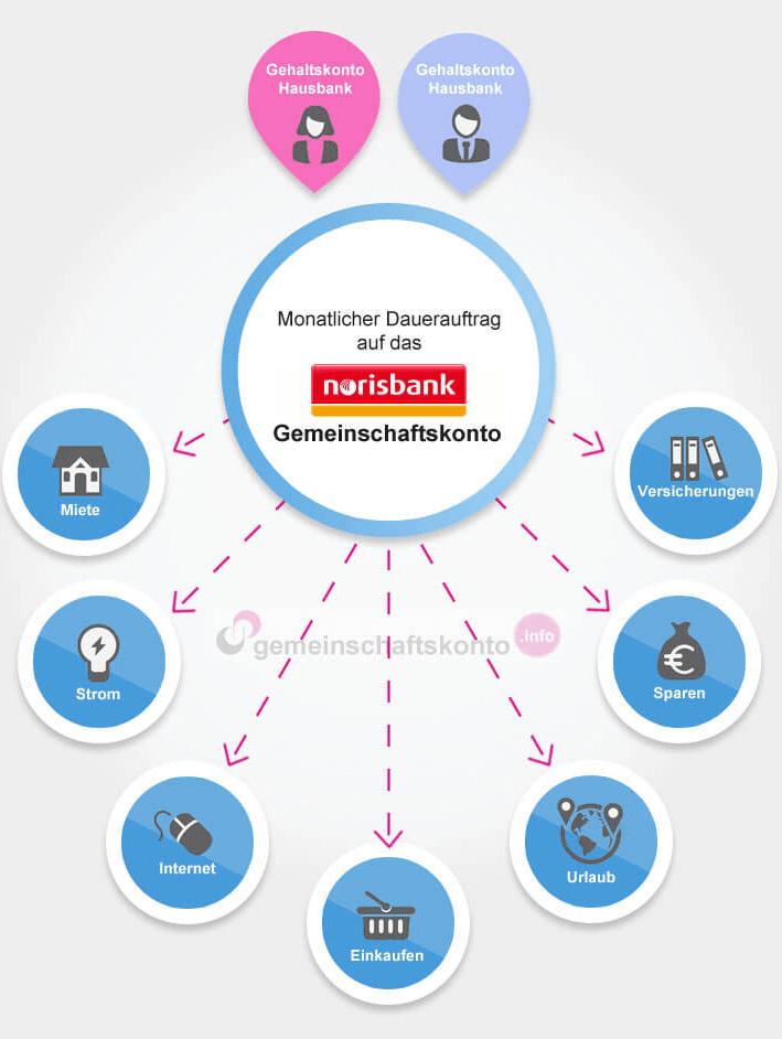 Infografik: Das norisbank Gemeinschaftskonto optimal nutzen