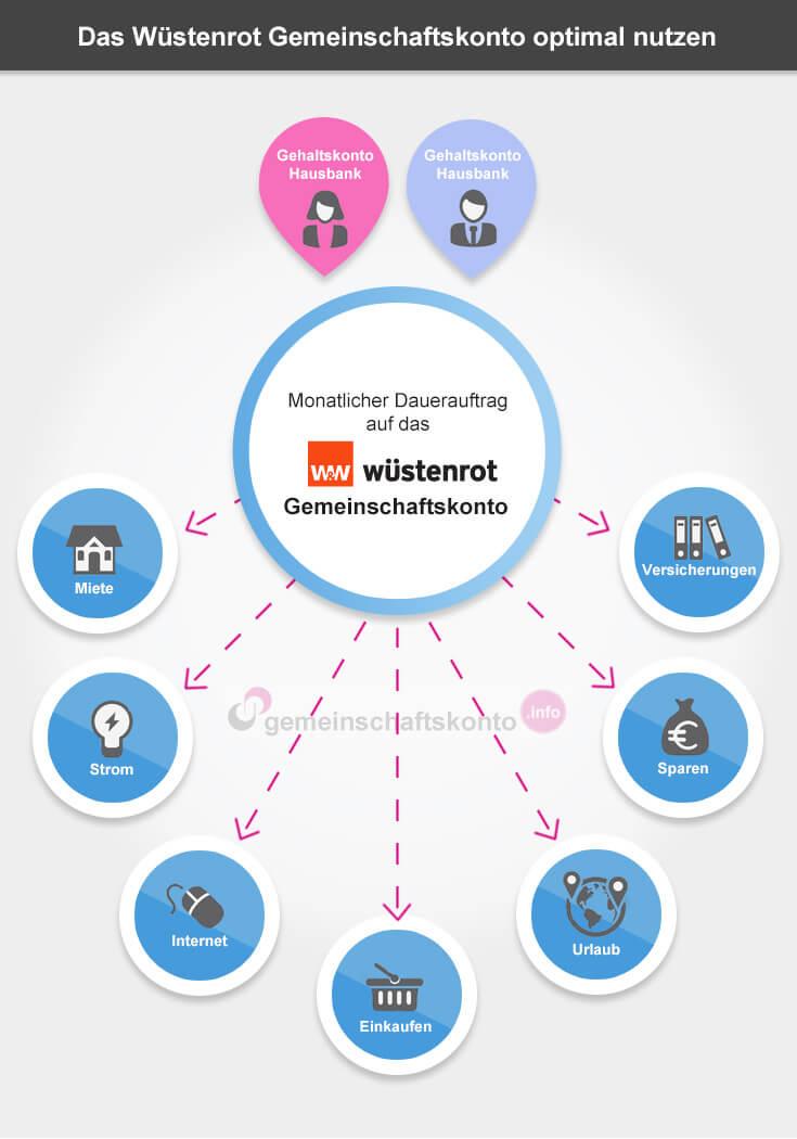 Infografik: Das Wüstenrot Gemeinschaftskonto optimal nutzen